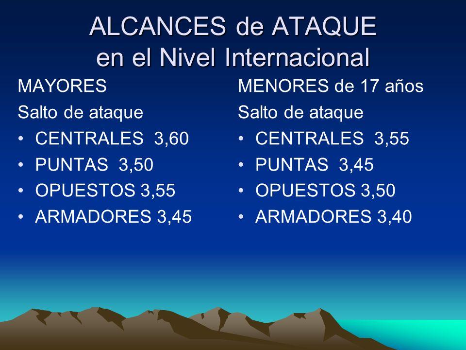 ALCANCES de ATAQUE en el Nivel Internacional