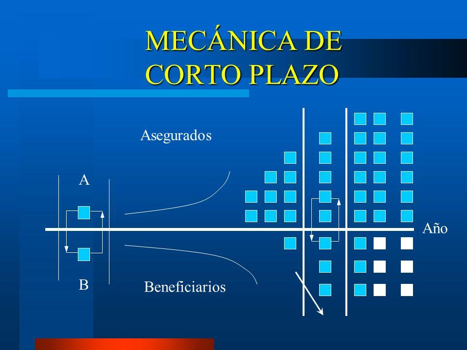 MECÁNICA DE CORTO PLAZO