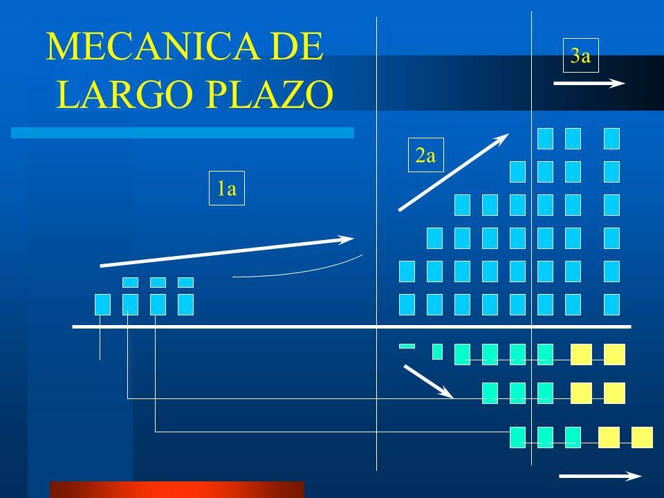 MECANICA DE LARGO PLAZO