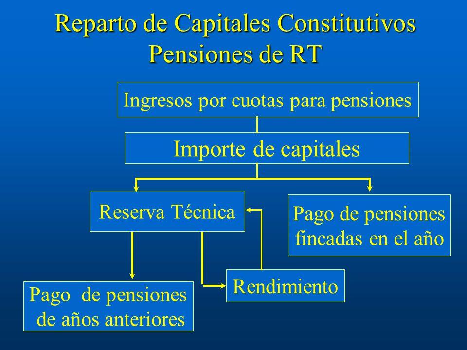 Reparto de Capitales Constitutivos Pensiones de RT