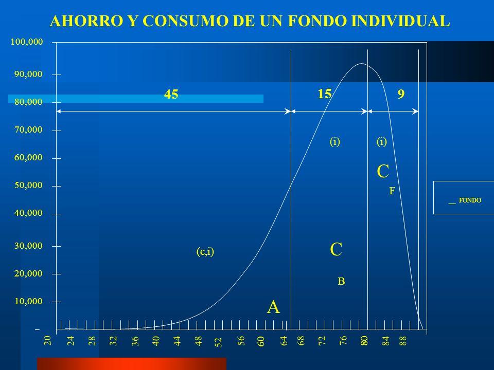 AHORRO Y CONSUMO DE UN FONDO INDIVIDUAL
