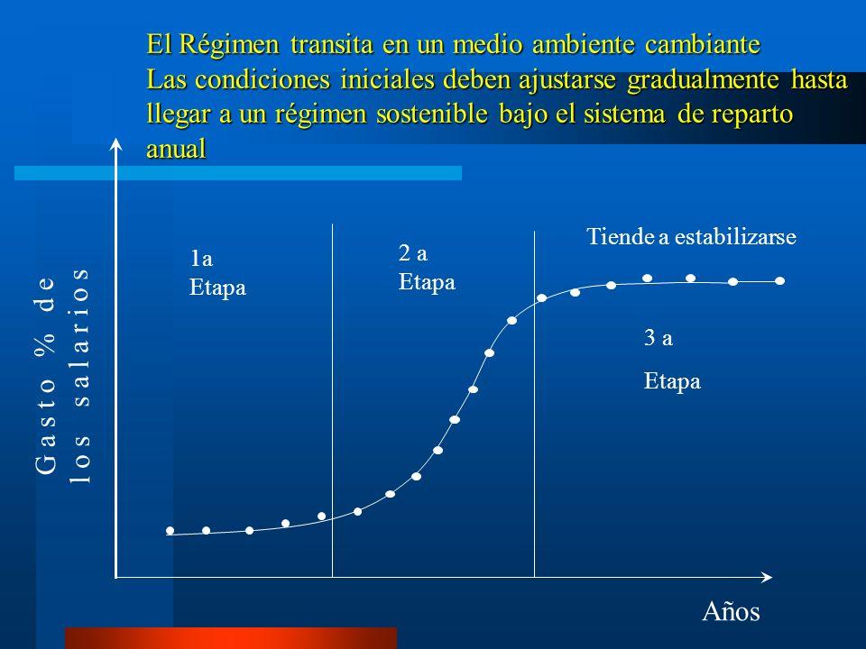 El Régimen transita en un medio ambiente cambiante Las condiciones iniciales deben ajustarse gradualmente hasta llegar a un régimen sostenible bajo el sistema de reparto anual