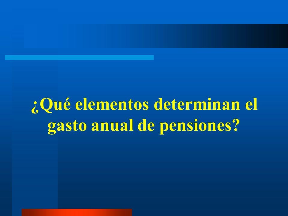 ¿Qué elementos determinan el gasto anual de pensiones