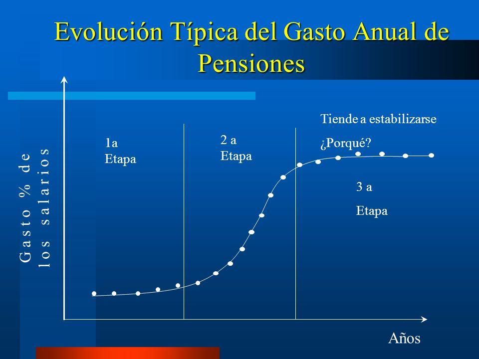 Evolución Típica del Gasto Anual de Pensiones