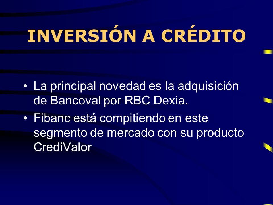 INVERSIÓN A CRÉDITOLa principal novedad es la adquisición de Bancoval por RBC Dexia.