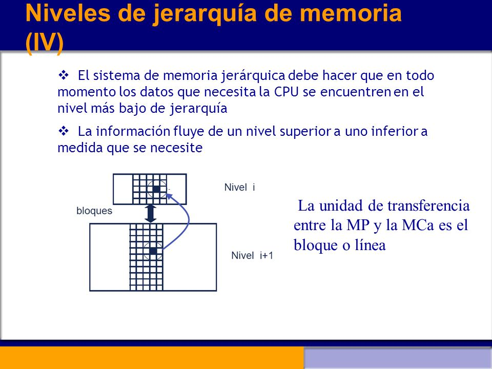 Niveles de jerarquía de memoria (IV)