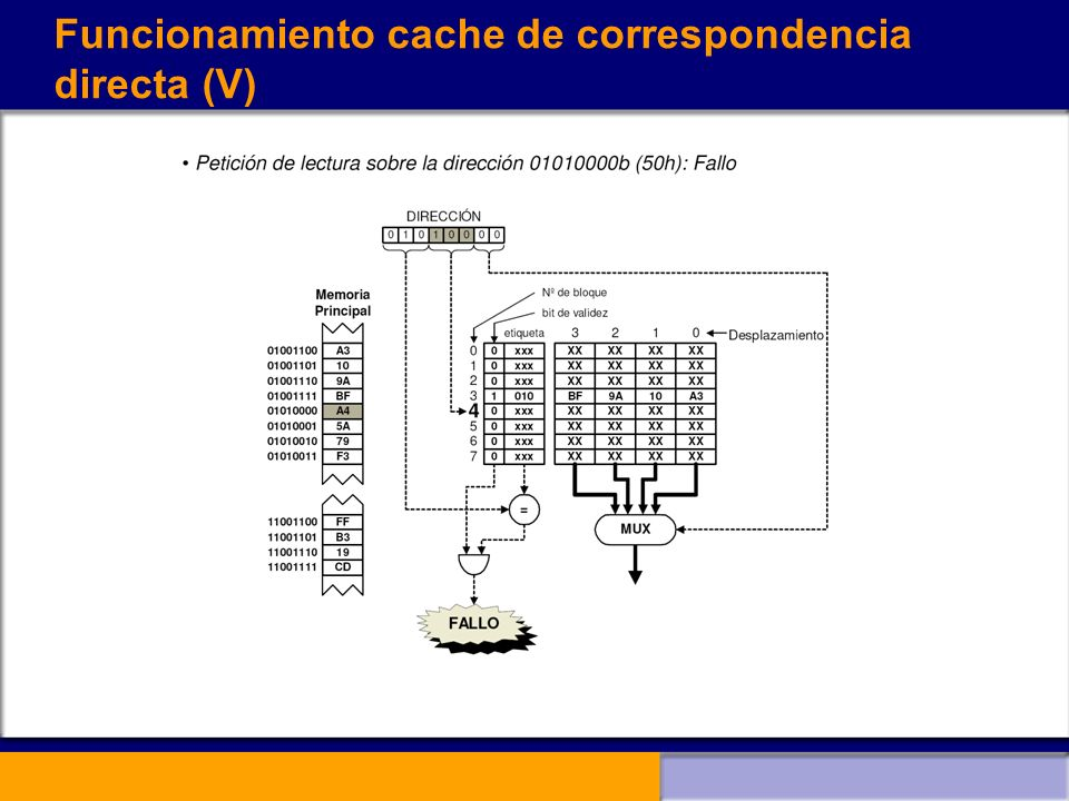 Funcionamiento cache de correspondencia directa (V)
