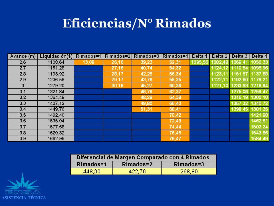 Eficiencias/N° Rimados