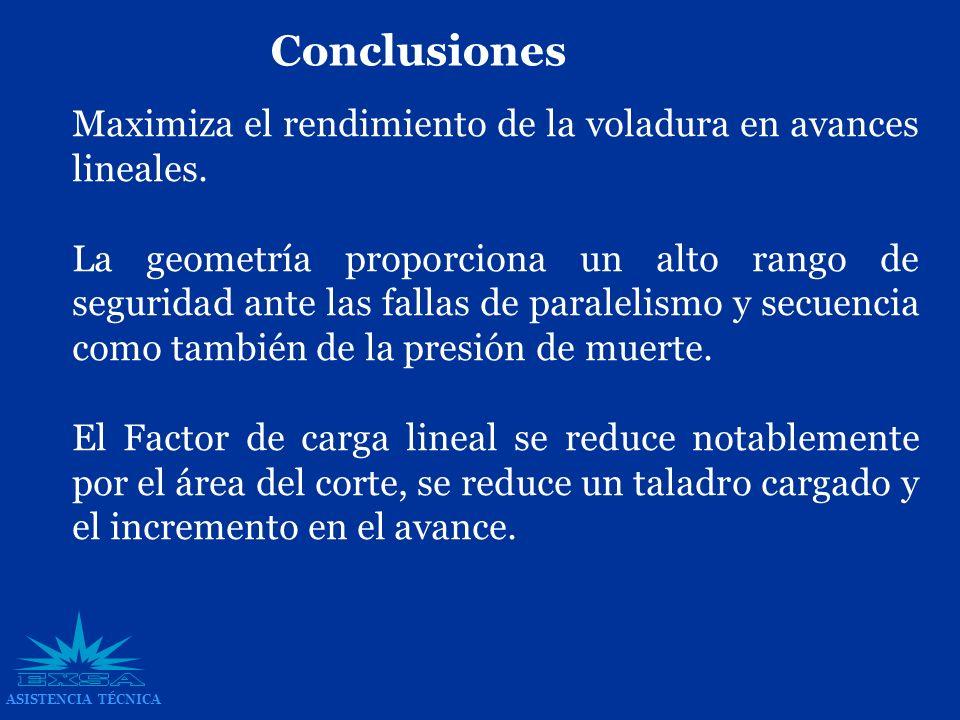 Conclusiones Maximiza el rendimiento de la voladura en avances lineales.