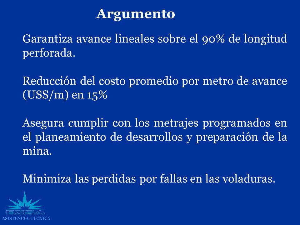 Argumento Garantiza avance lineales sobre el 90% de longitud perforada. Reducción del costo promedio por metro de avance (USS/m) en 15%