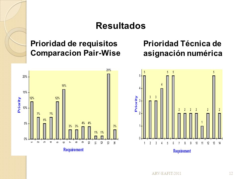 Prioridad de requisitos Comparacion Pair-Wise Prioridad Técnica de