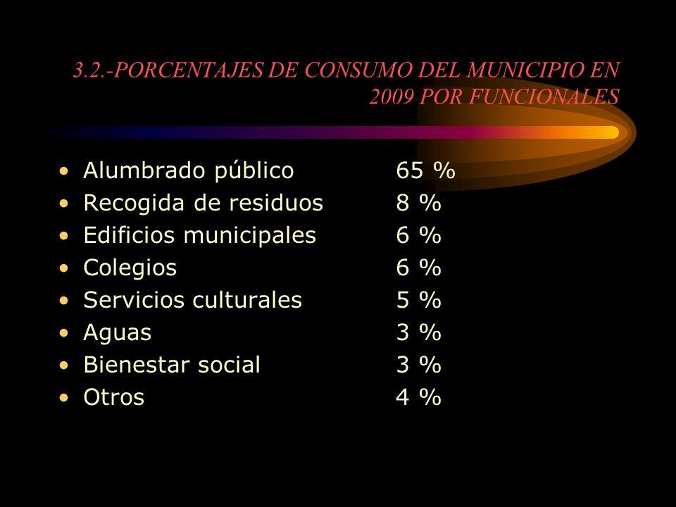 3.2.-PORCENTAJES DE CONSUMO DEL MUNICIPIO EN 2009 POR FUNCIONALES