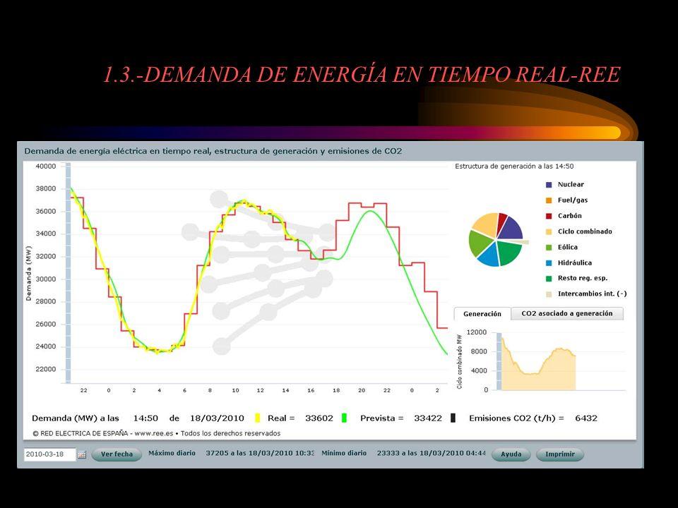 1.3.-DEMANDA DE ENERGÍA EN TIEMPO REAL-REE