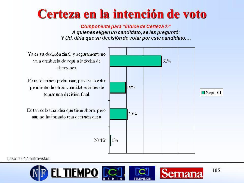 Certeza en la intención de voto