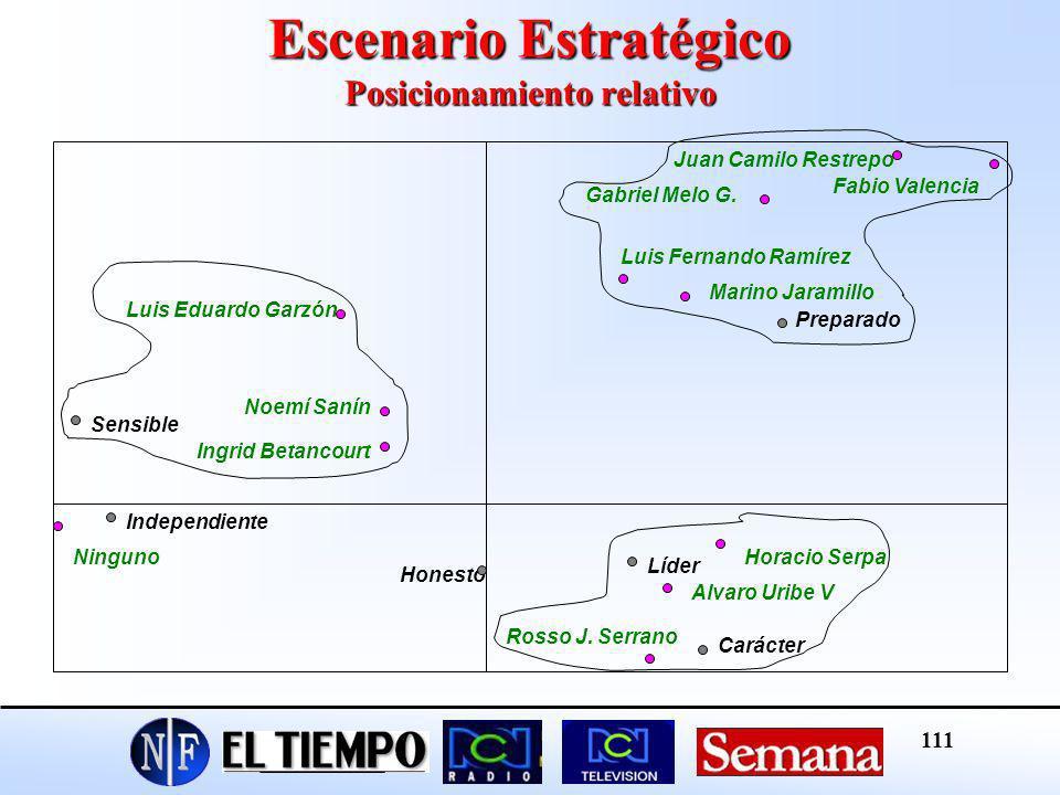 Escenario Estratégico Posicionamiento relativo