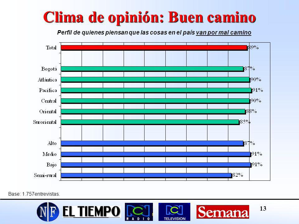 Clima de opinión: Buen camino