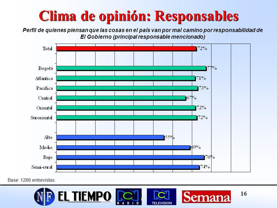 Clima de opinión: Responsables