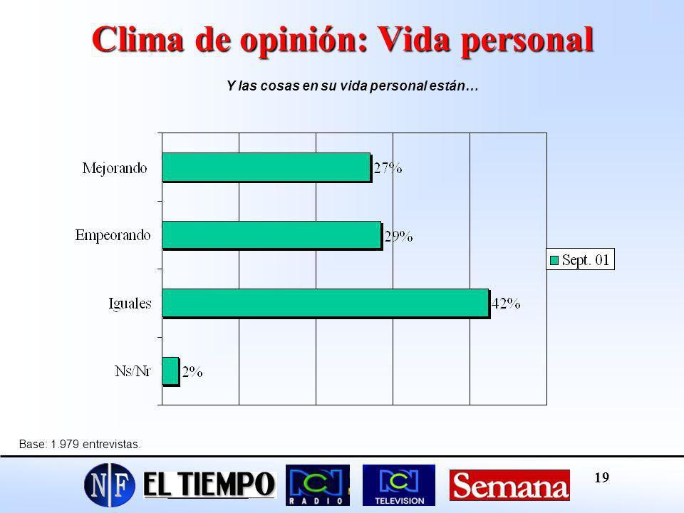 Clima de opinión: Vida personal
