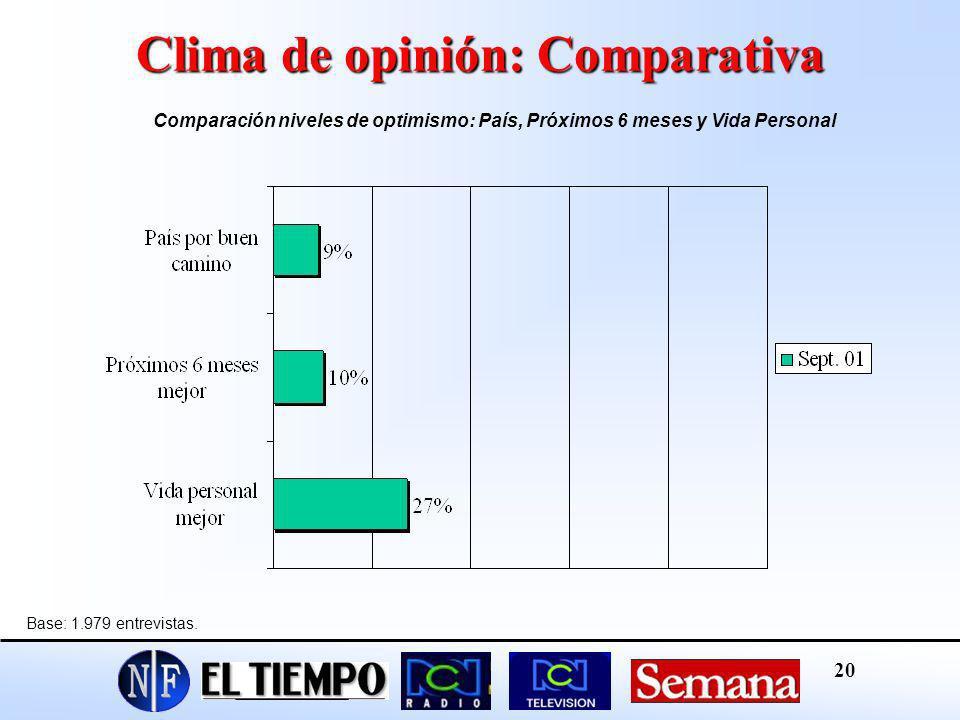 Clima de opinión: Comparativa