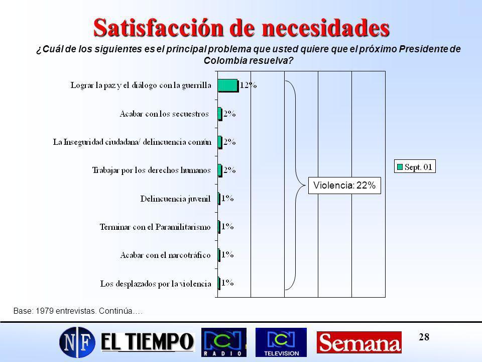 Satisfacción de necesidades