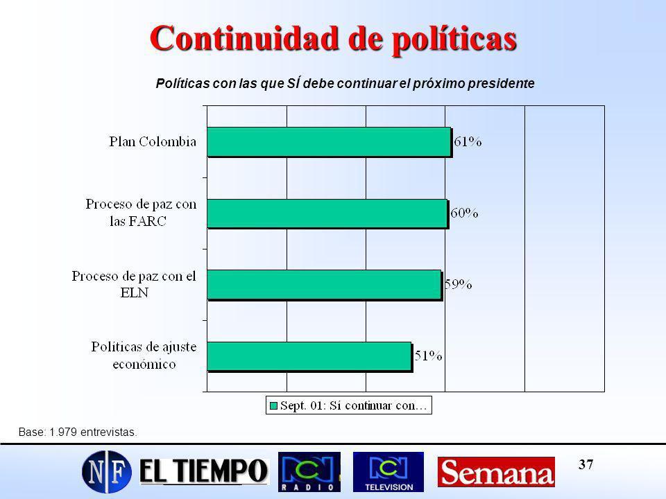 Continuidad de políticas