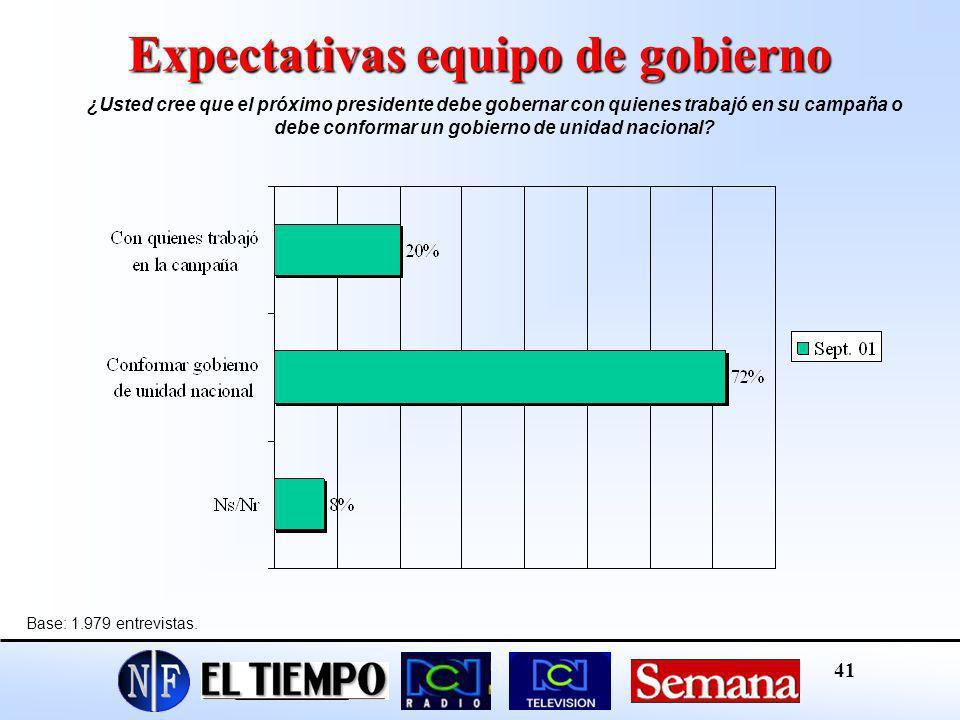 Expectativas equipo de gobierno