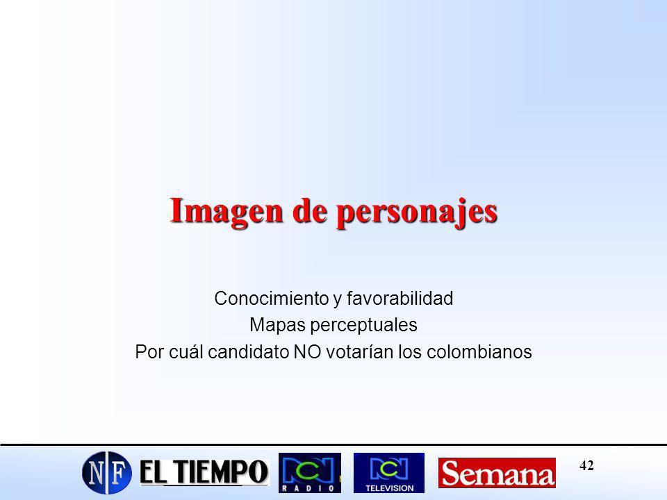Imagen de personajes Conocimiento y favorabilidad Mapas perceptuales