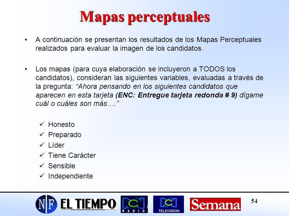 Mapas perceptuales A continuación se presentan los resultados de los Mapas Perceptuales realizados para evaluar la imagen de los candidatos.