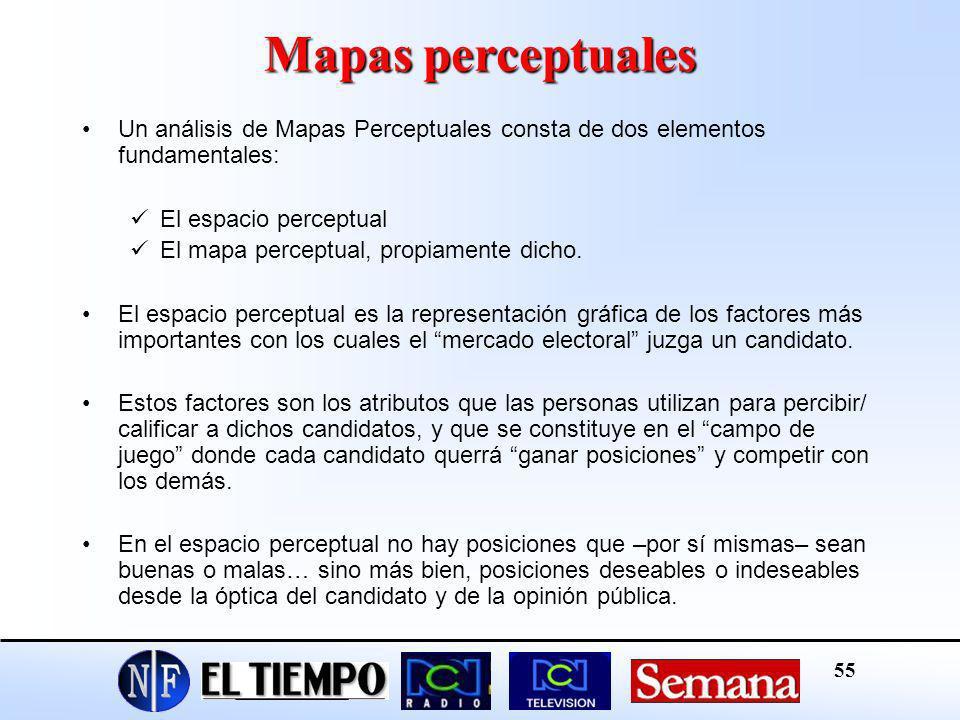 Mapas perceptuales Un análisis de Mapas Perceptuales consta de dos elementos fundamentales: El espacio perceptual.