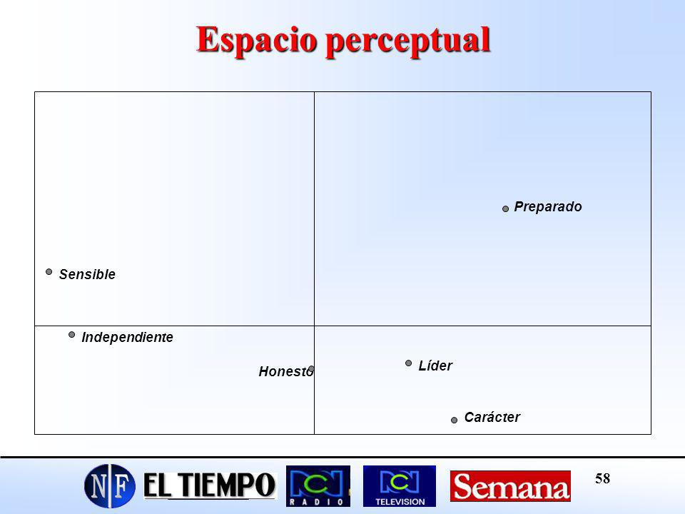 Espacio perceptual Preparado Sensible Independiente Líder Honesto