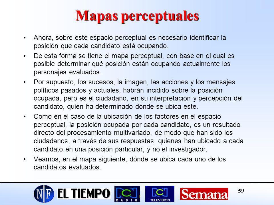 Mapas perceptualesAhora, sobre este espacio perceptual es necesario identificar la posición que cada candidato está ocupando.