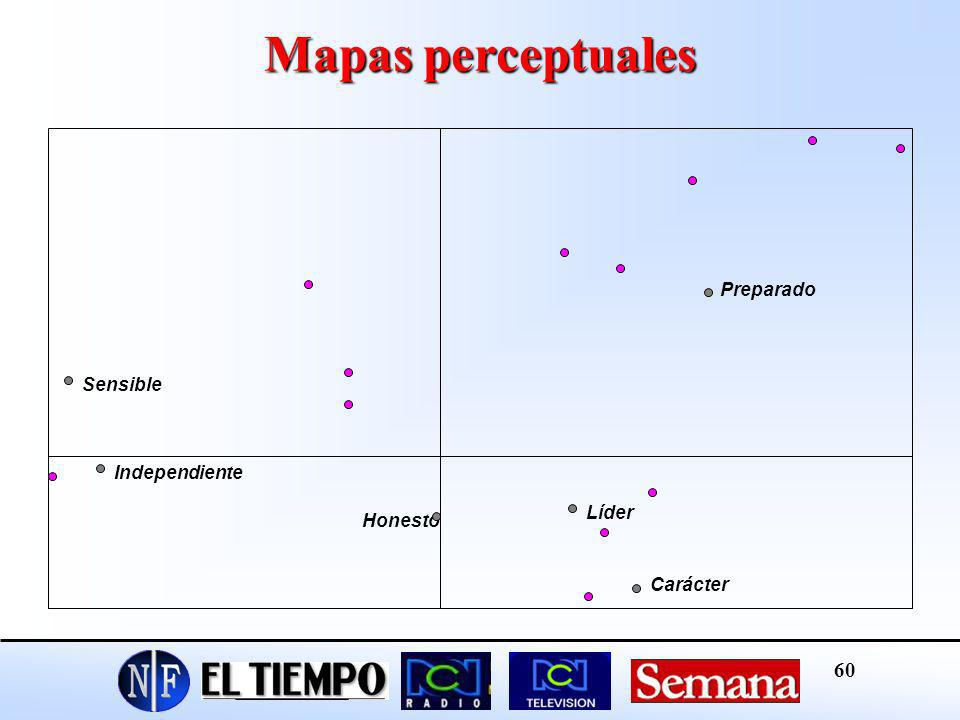 Mapas perceptuales Preparado Sensible Independiente Líder Honesto