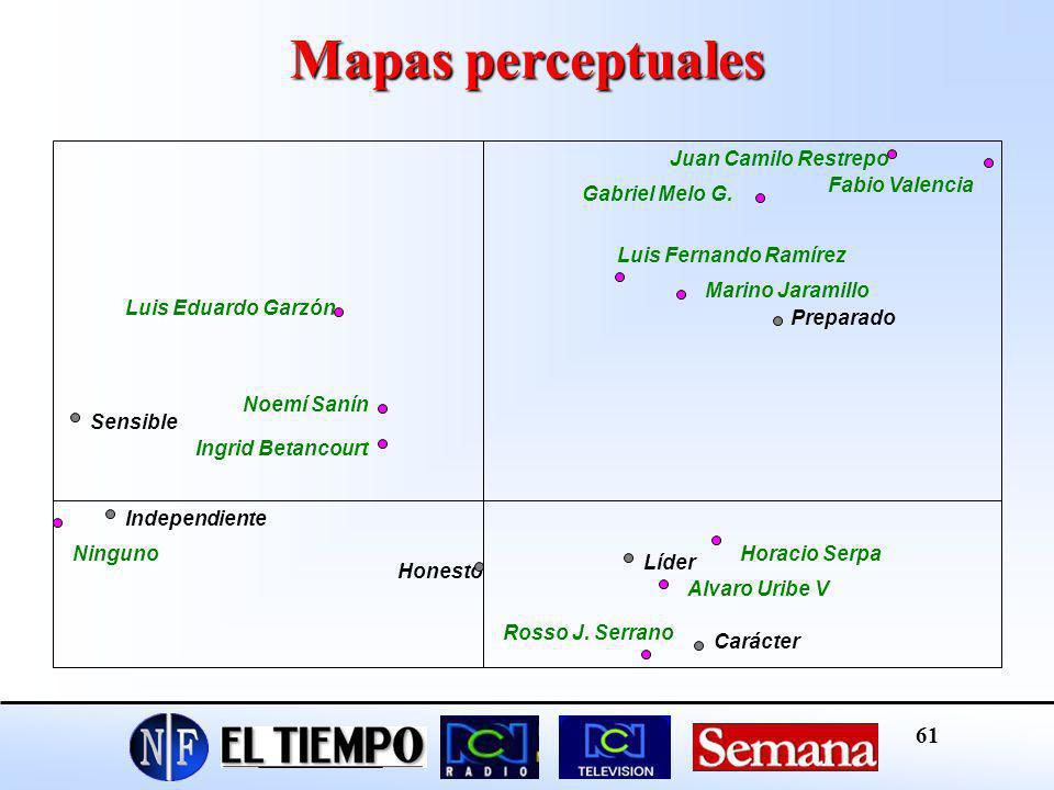 Mapas perceptuales Juan Camilo Restrepo Fabio Valencia Gabriel Melo G.