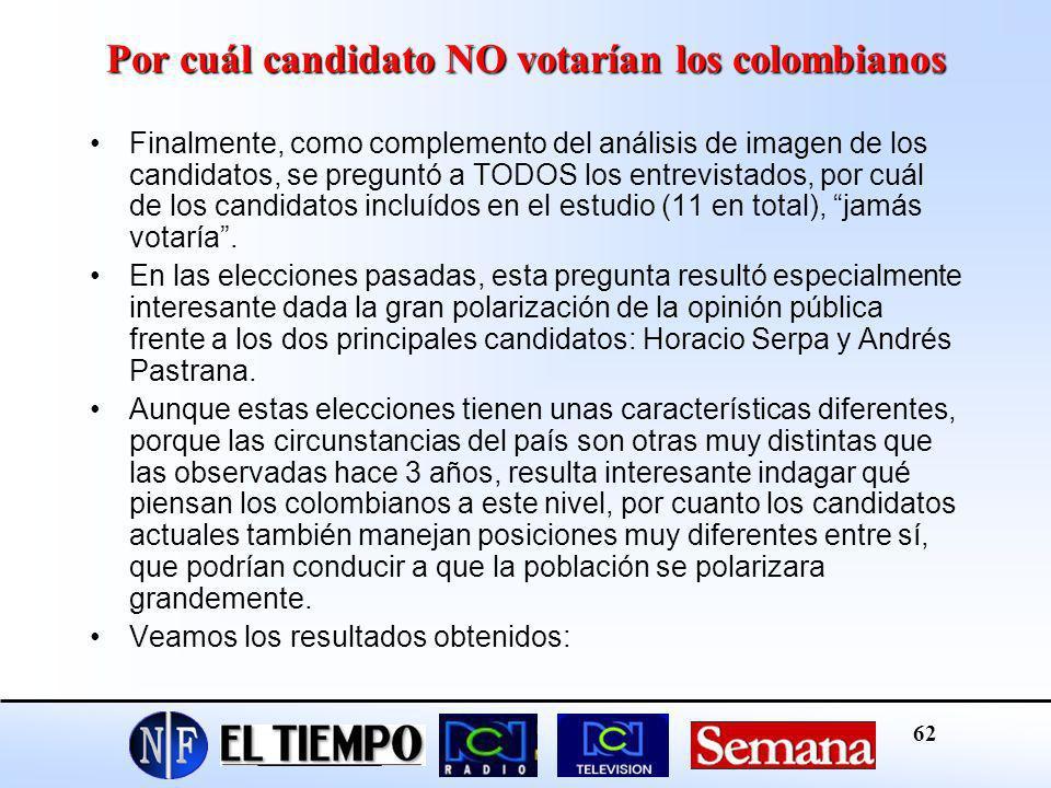 Por cuál candidato NO votarían los colombianos