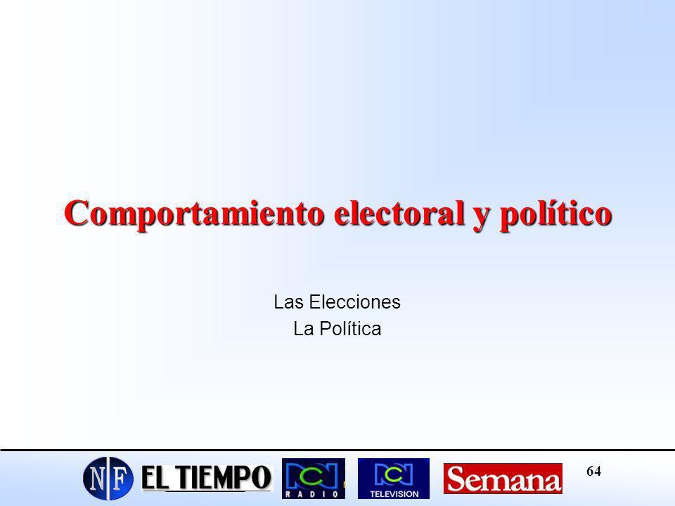 Comportamiento electoral y político