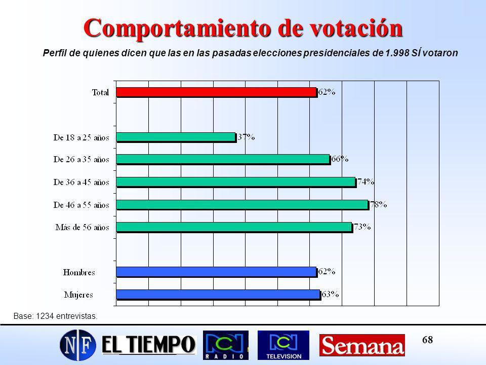 Comportamiento de votación