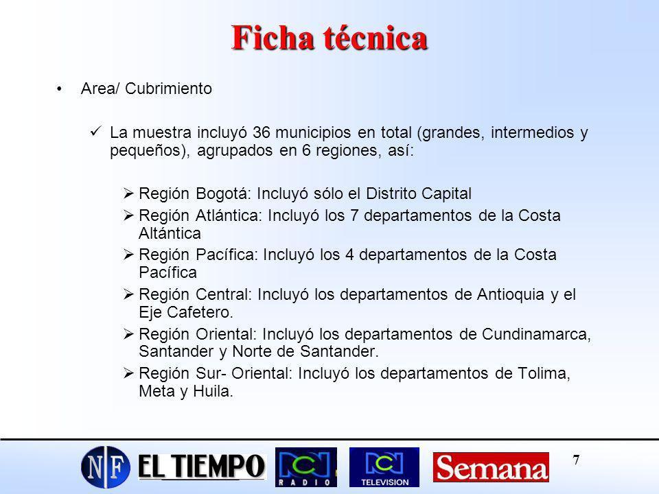 Ficha técnica Area/ Cubrimiento