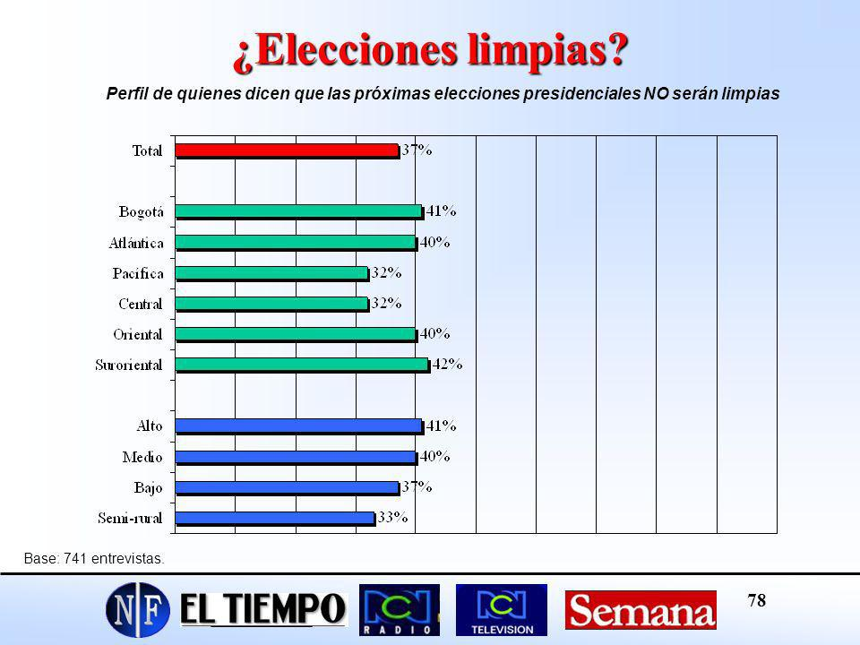 ¿Elecciones limpias Perfil de quienes dicen que las próximas elecciones presidenciales NO serán limpias.