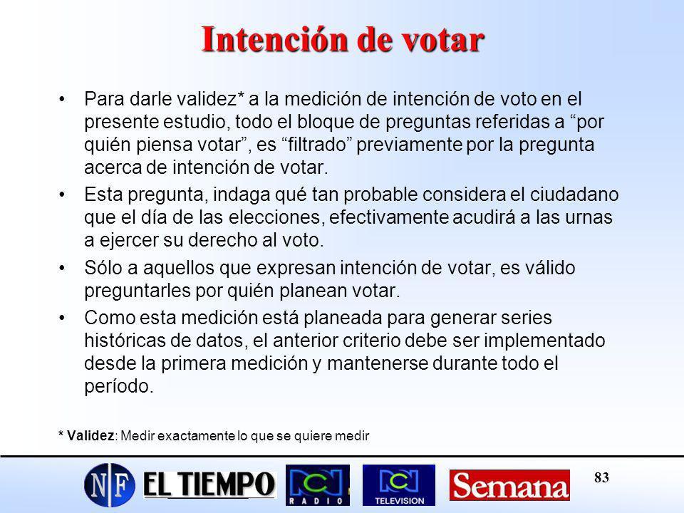 Intención de votar