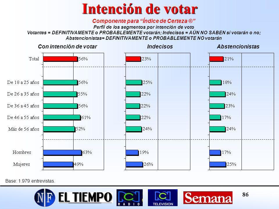 Intención de votar Componente para Índice de Certeza ®