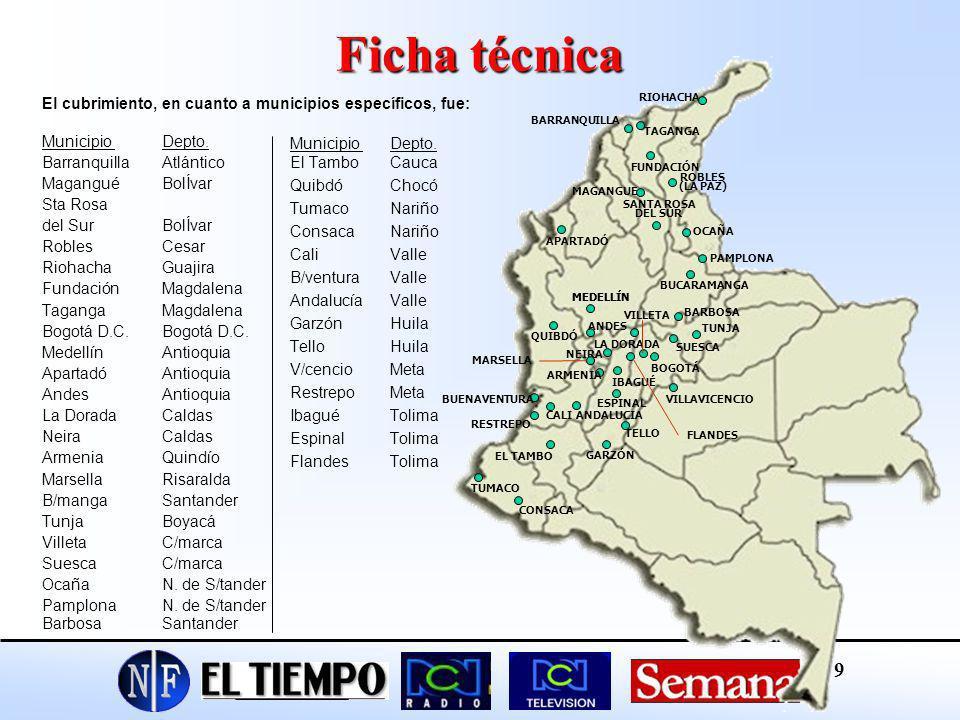 Ficha técnica El cubrimiento, en cuanto a municipios específicos, fue: