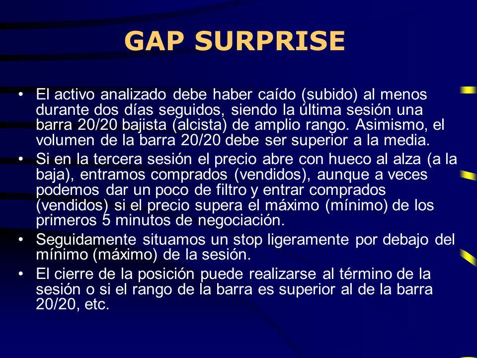 GAP SURPRISE