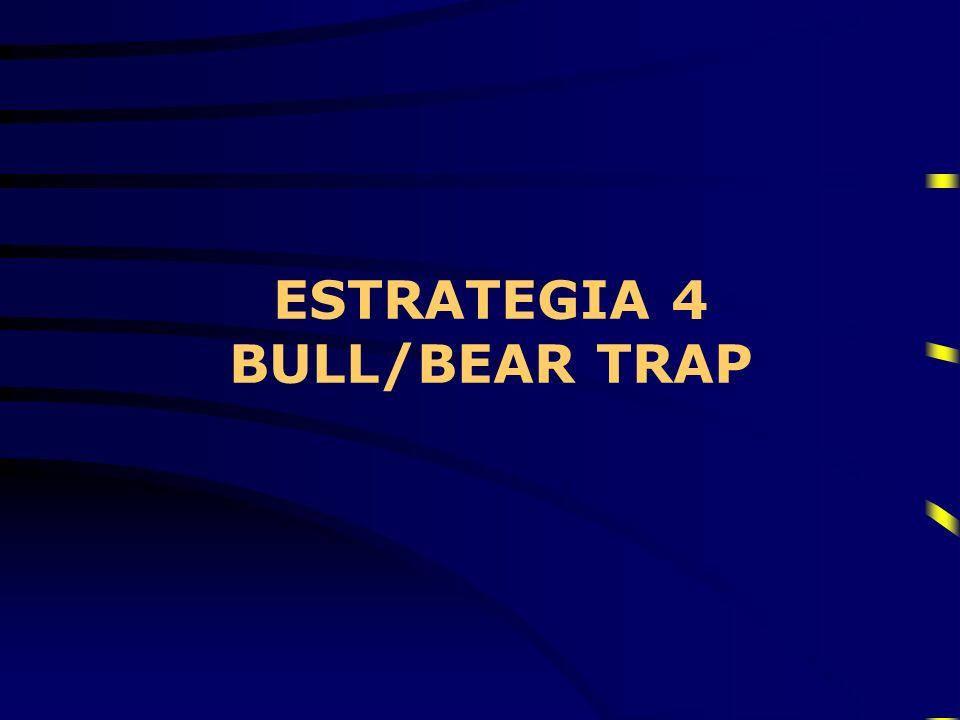 ESTRATEGIA 4 BULL/BEAR TRAP