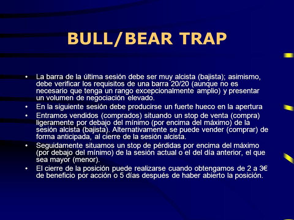 BULL/BEAR TRAP