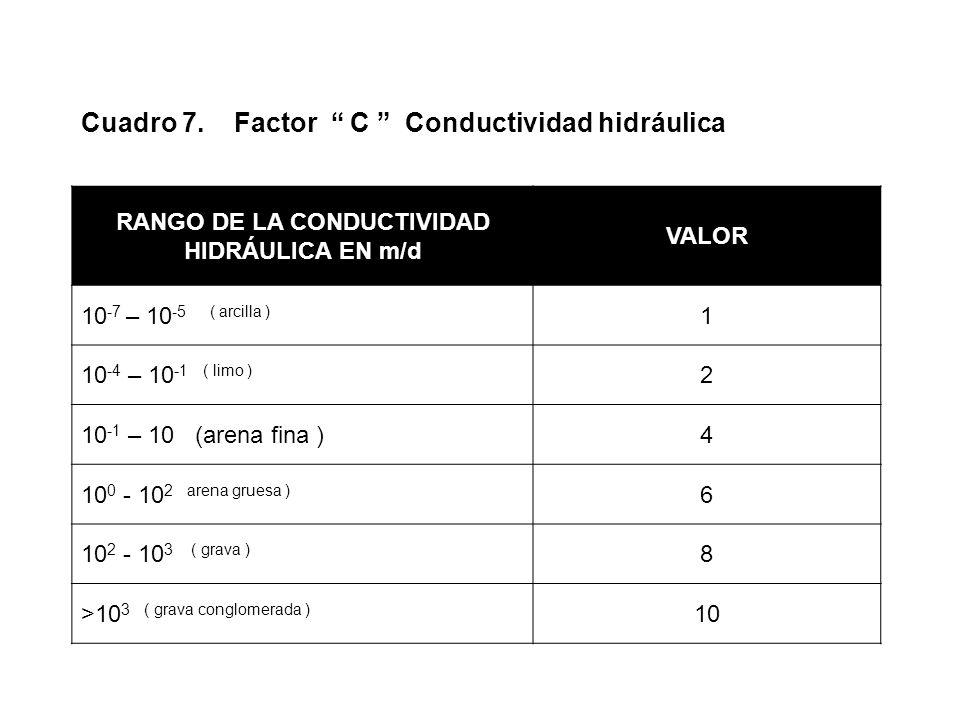 RANGO DE LA CONDUCTIVIDAD HIDRÁULICA EN m/d