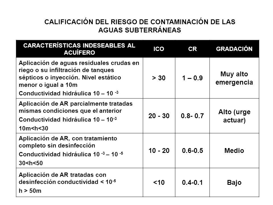 CALIFICACIÓN DEL RIESGO DE CONTAMINACIÓN DE LAS AGUAS SUBTERRÁNEAS