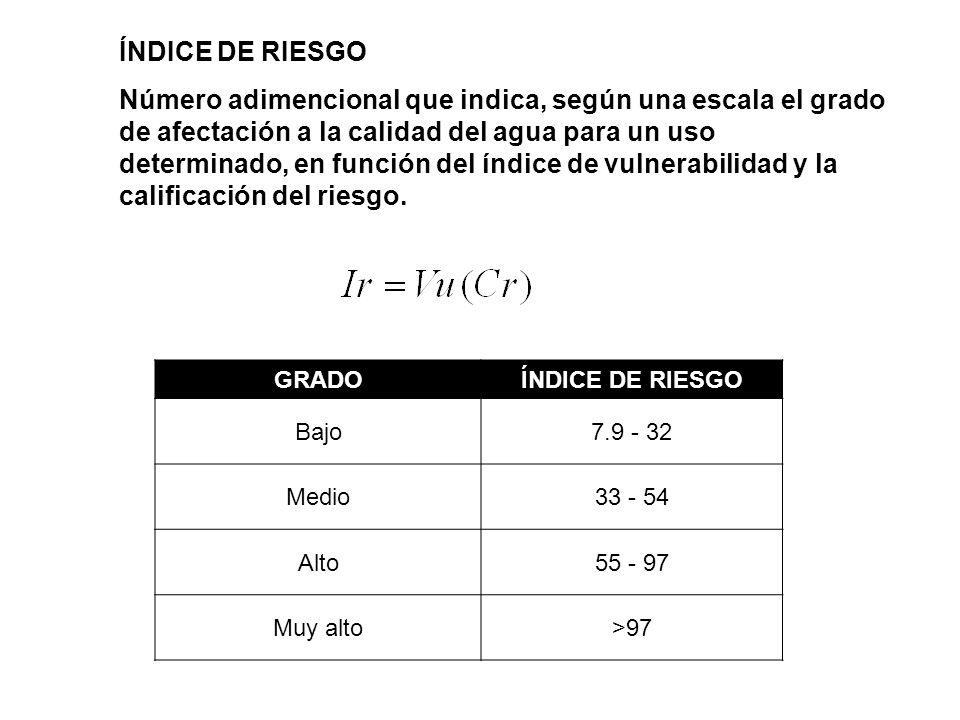 ÍNDICE DE RIESGO
