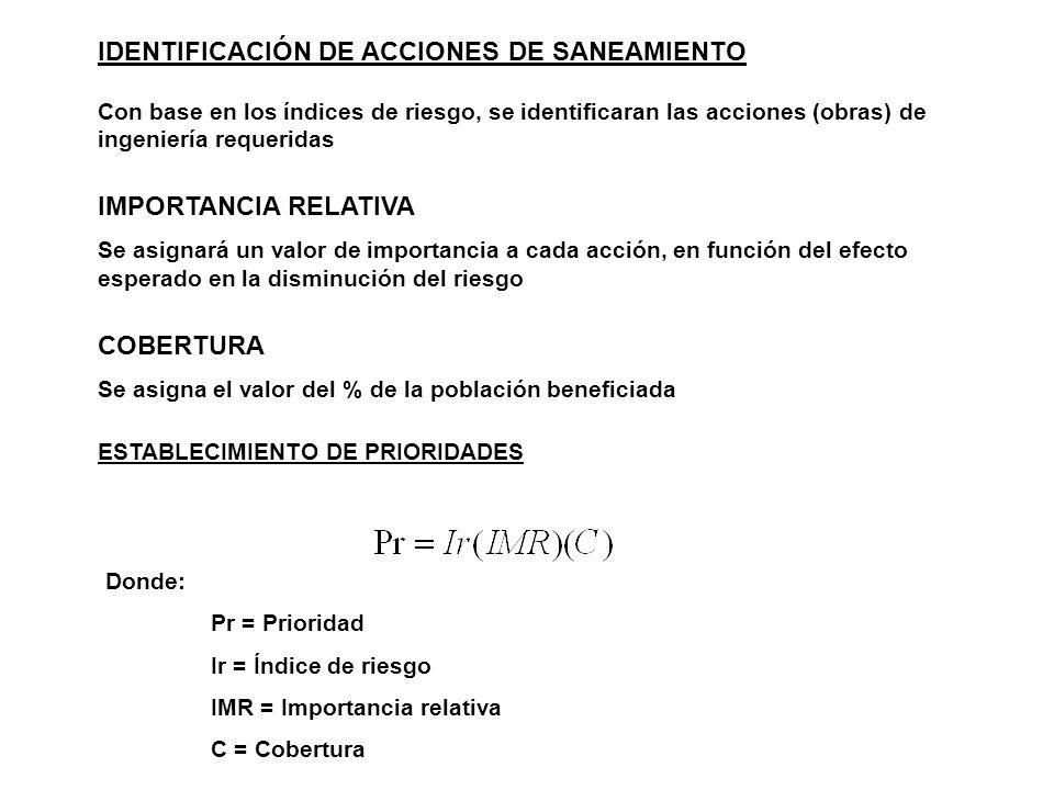 IDENTIFICACIÓN DE ACCIONES DE SANEAMIENTO