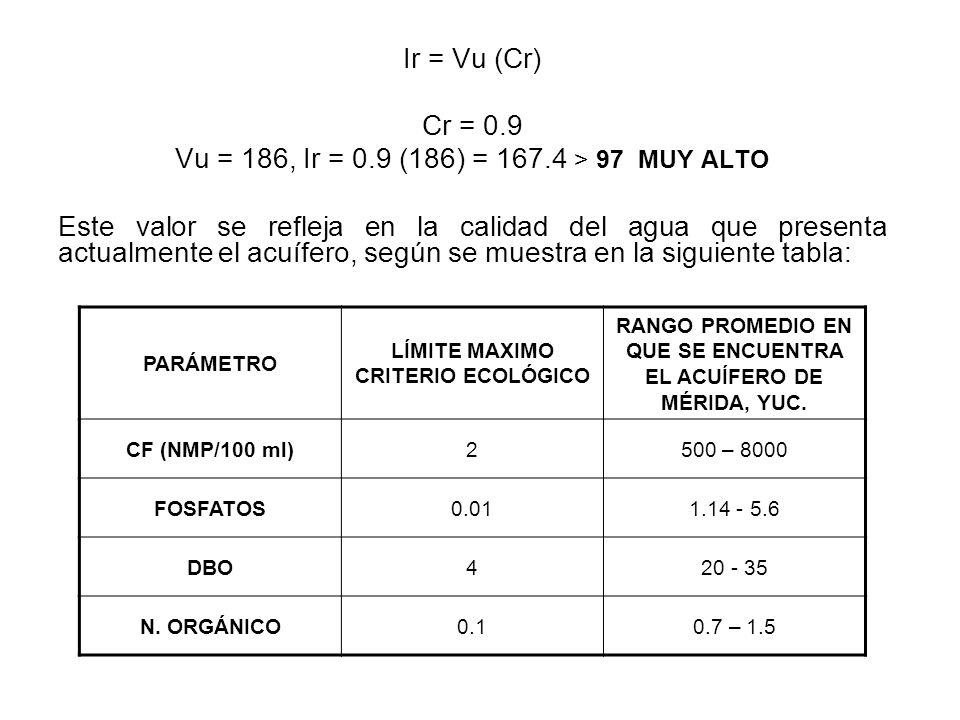 Vu = 186, Ir = 0.9 (186) = 167.4 > 97 MUY ALTO