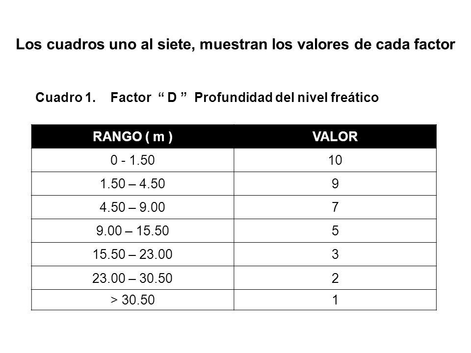 Los cuadros uno al siete, muestran los valores de cada factor